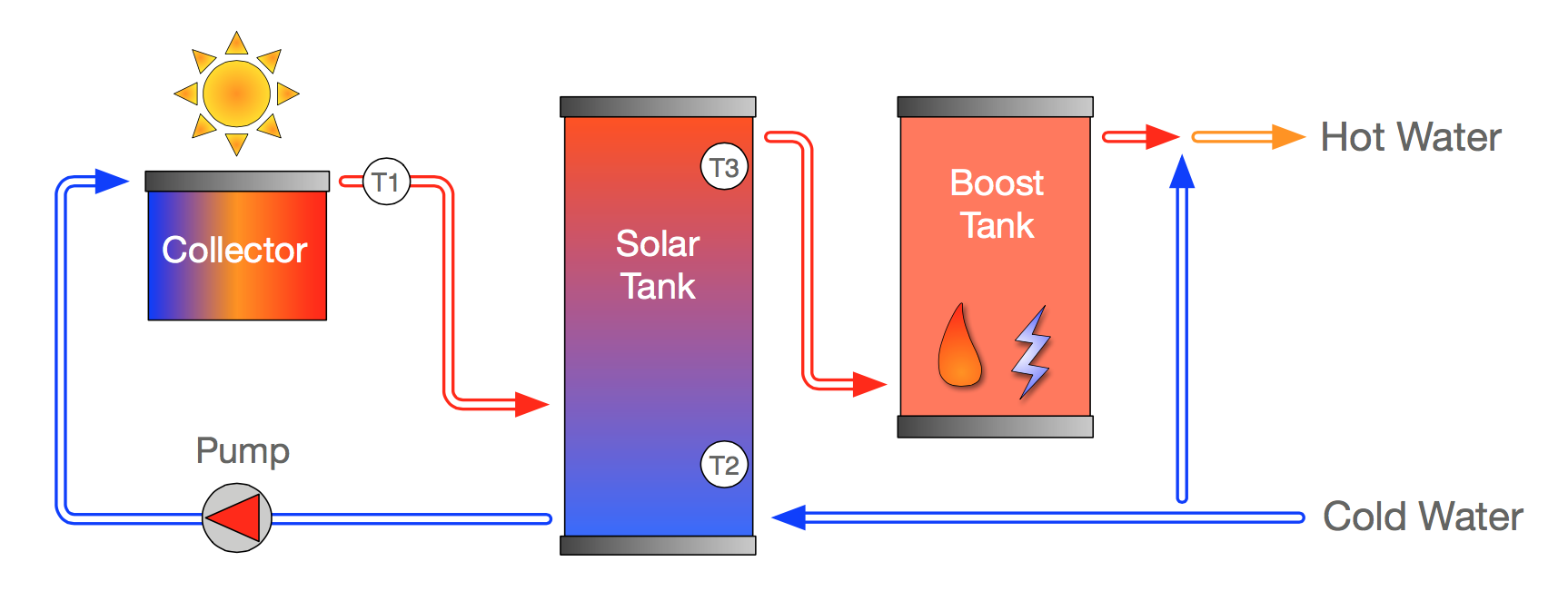 Apricus how it works diagram apricus solar hot water systems how a apricus solar hot water system works pooptronica